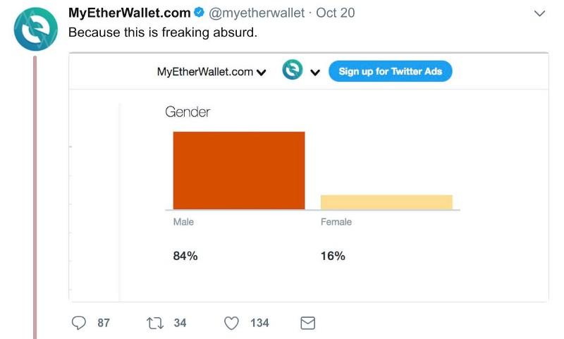 MyEtherWallet Twitter Demographics