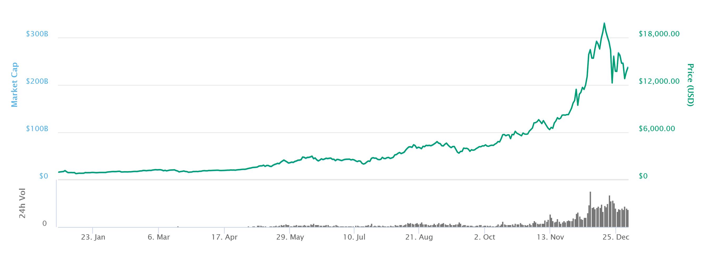 Bitcoin Price Chart (2017)